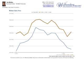 median sales price graphic