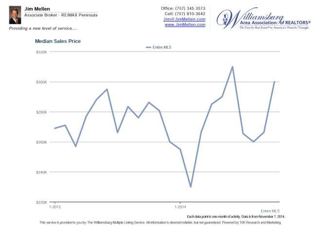median sales price MLS